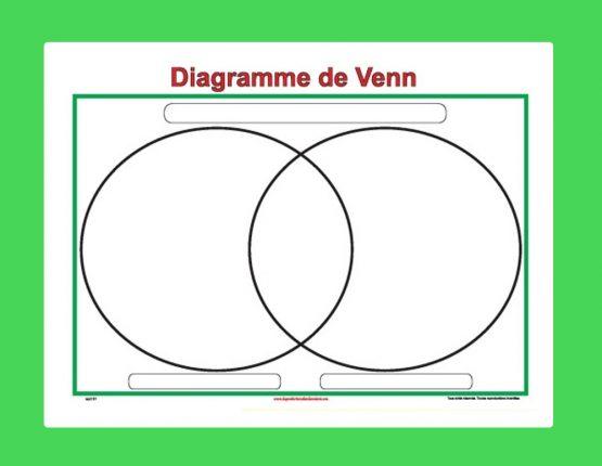 Affiche Diagramme de Venn