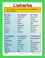 Affiche L'adverbe