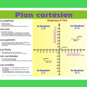 Affiche Plan cartésien