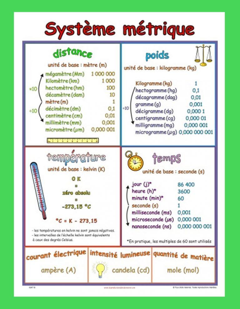 Affiche Système métrique