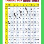Affiche Tableau des additions