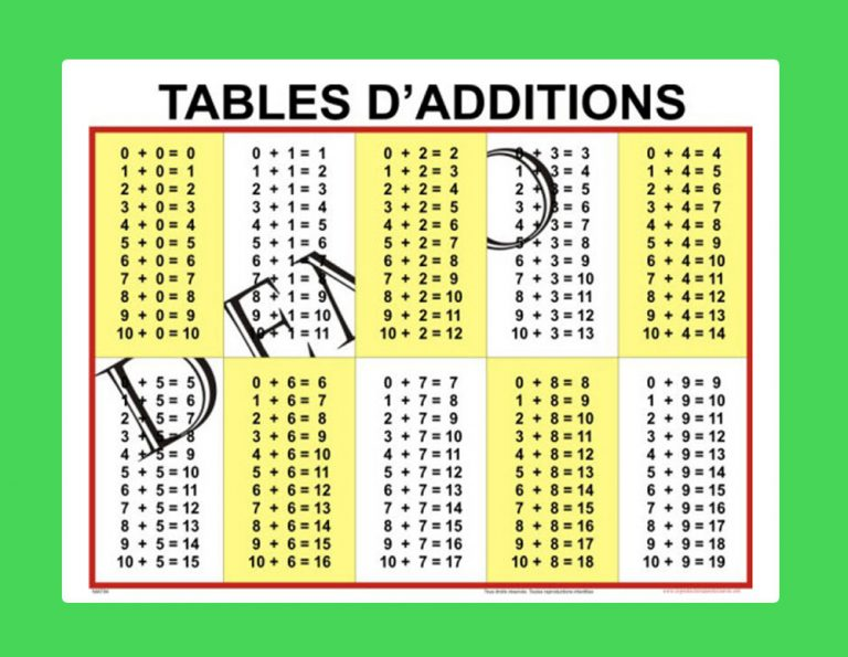 Affiche Tables d'additions