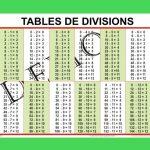 Tables de divisions