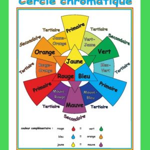 Affiche Cercle chromatique