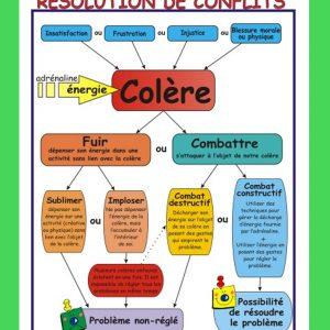 Affiche Résolution de conflits